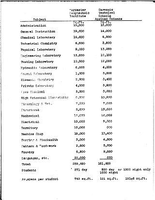 (Department by department square footage comparison of Worcester Polytechnic Institute and...